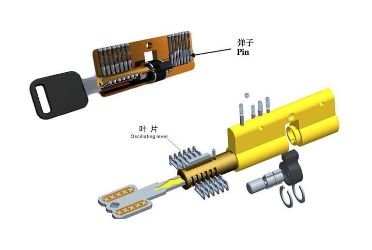 锁芯常识二:类型及用途【2019整理】